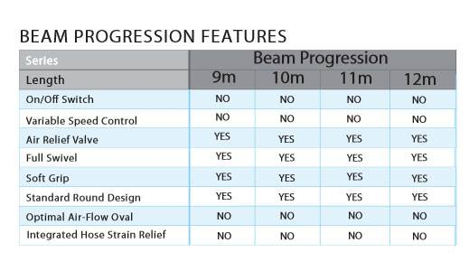 Spécification Flexible Beam Electrolux Progression